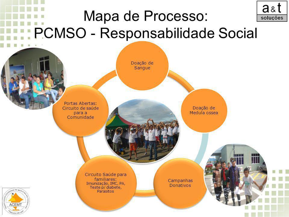 Mapa de Processo: PCMSO - Responsabilidade Social Doação de Sangue Doação de Medula ossea Campanhas Donativos Circuito Saúde para familiares: Imunizaç