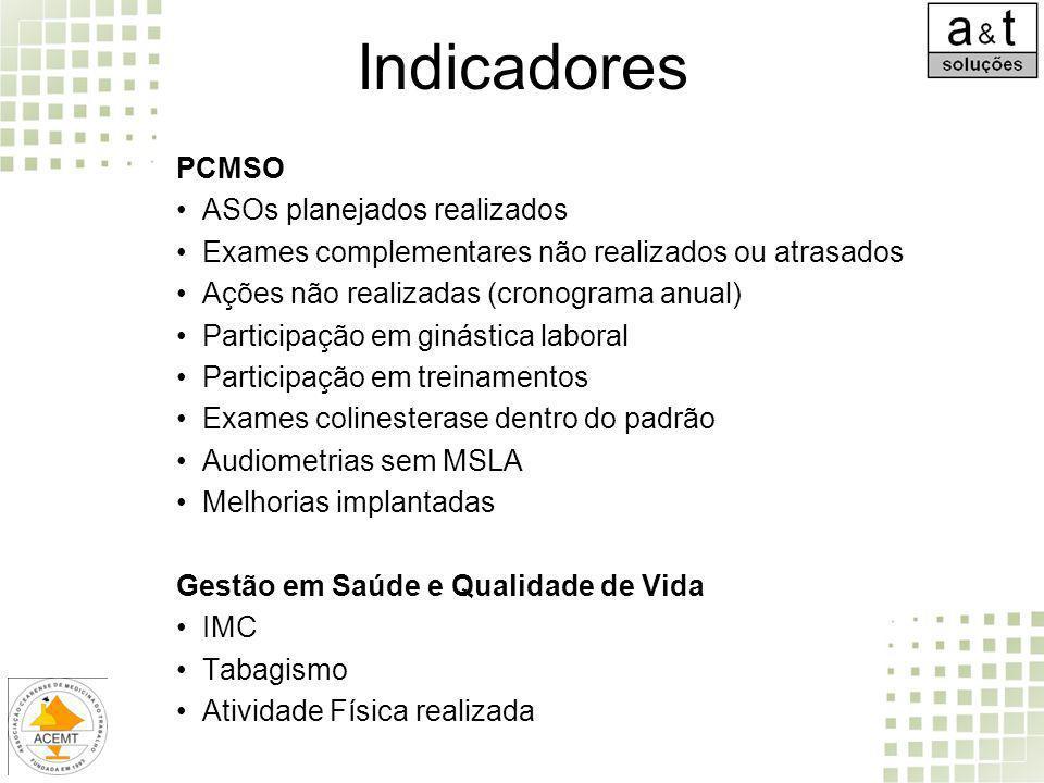 Indicadores PCMSO ASOs planejados realizados Exames complementares não realizados ou atrasados Ações não realizadas (cronograma anual) Participação em