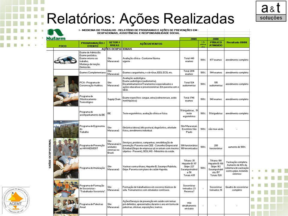 Relatórios: Ações Realizadas