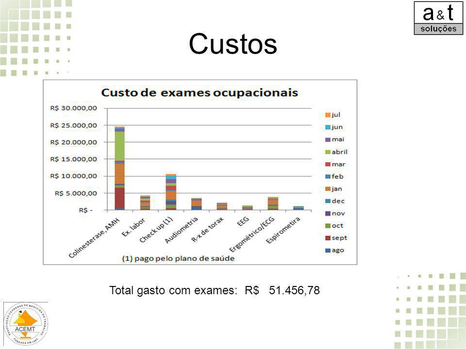 Custos Total gasto com exames: R$ 51.456,78