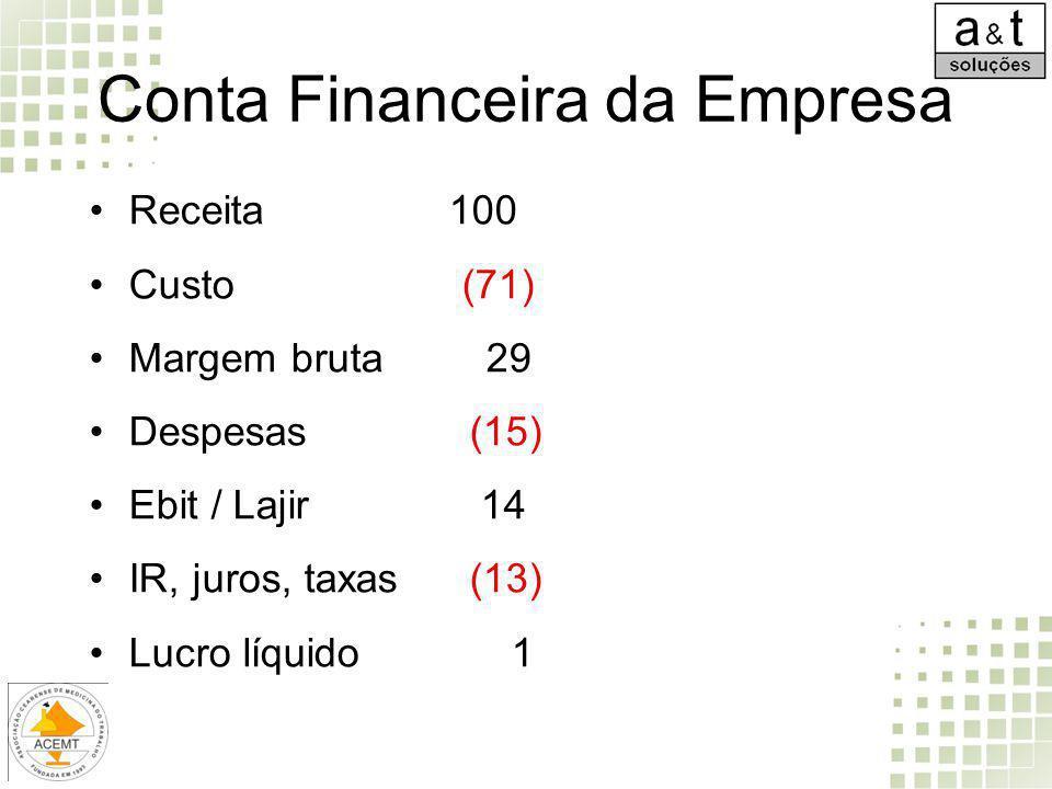Conta Financeira da Empresa Receita 100 Custo (71) Margem bruta 29 Despesas (15) Ebit / Lajir 14 IR, juros, taxas (13) Lucro líquido 1