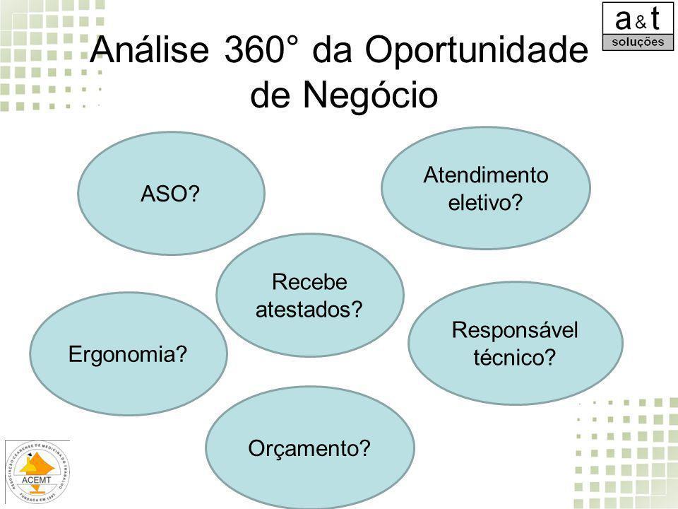 Análise 360° da Oportunidade de Negócio ASO? Atendimento eletivo? Orçamento? Ergonomia? Responsável técnico? Recebe atestados?