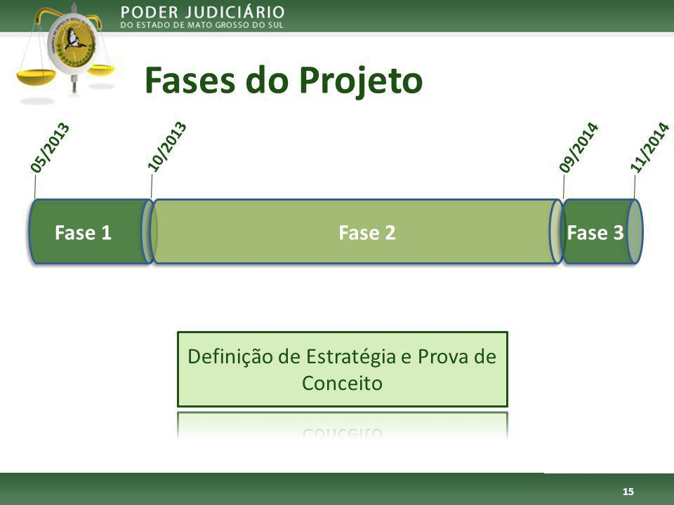 Fases do Projeto 15 Fase 1Fase 2Fase 3 05/2013 10/2013 09/201411/2014