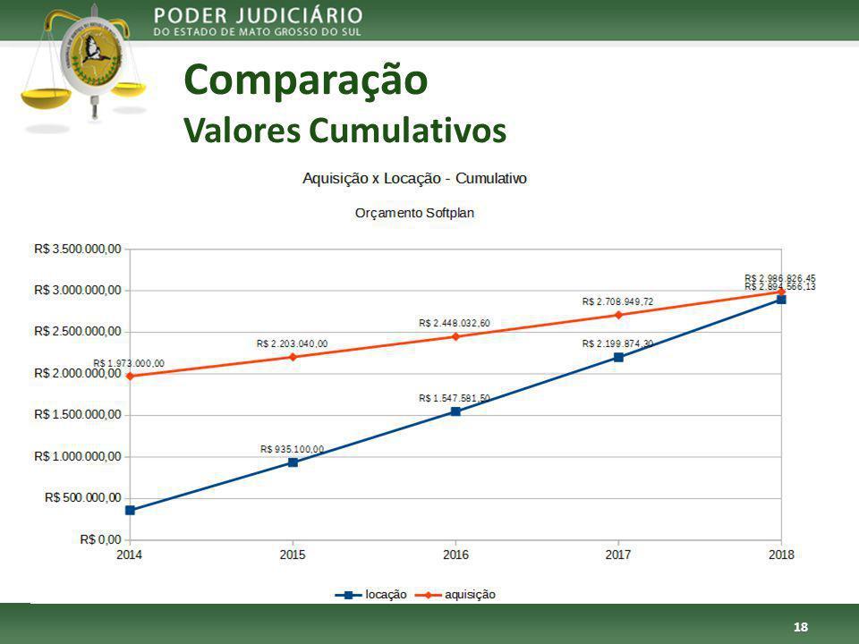 Comparação Valores Cumulativos 18