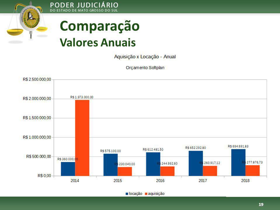 Comparação Valores Anuais 19