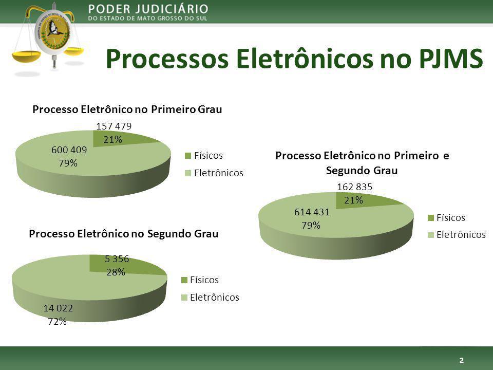 Processos Eletrônicos no PJMS 2