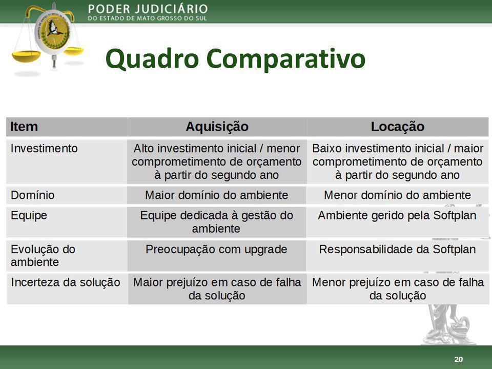 Quadro Comparativo 20