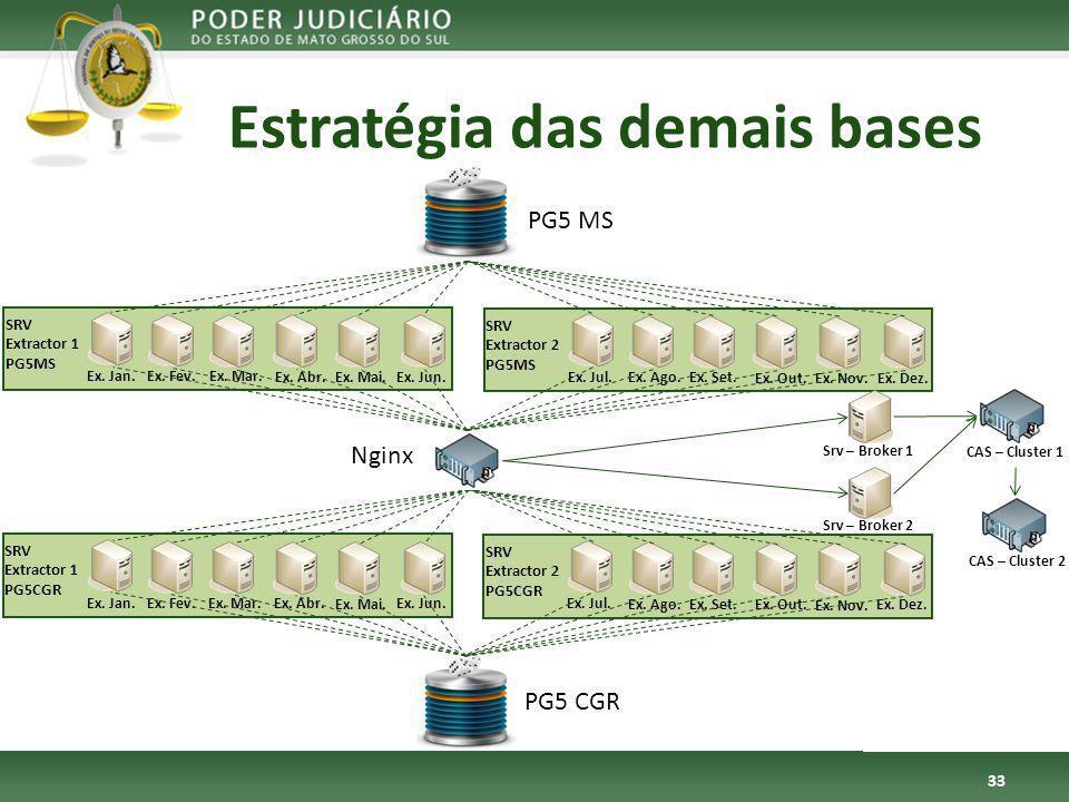 SRV Extractor 1 PG5MS Estratégia das demais bases 33 PG5 MS PG5 CGR Ex.