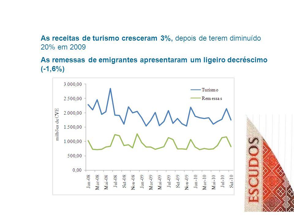 As receitas de turismo cresceram 3%, depois de terem diminuído 20% em 2009 As remessas de emigrantes apresentaram um ligeiro decréscimo (-1,6%)
