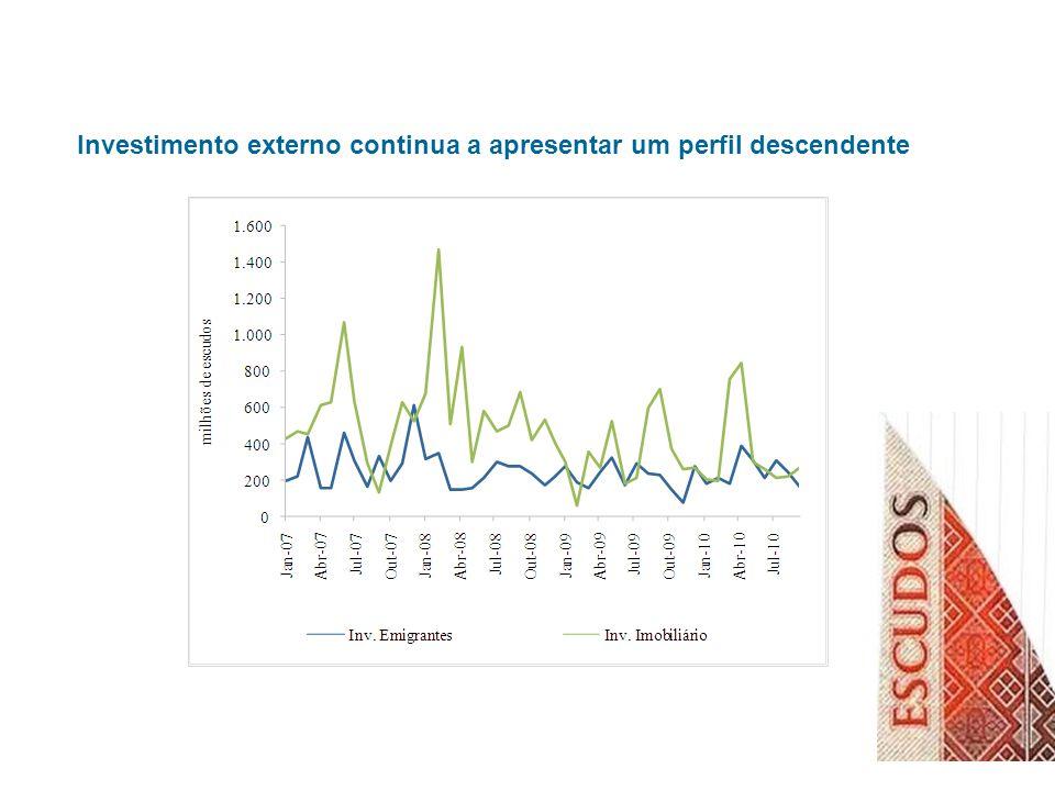 Investimento externo continua a apresentar um perfil descendente