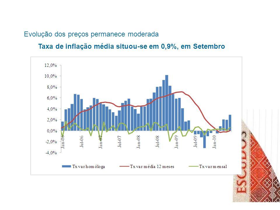 Evolução dos preços permanece moderada Taxa de inflação média situou-se em 0,9%, em Setembro
