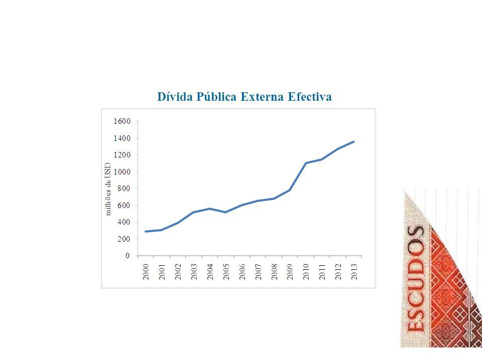 Dívida Pública Externa Efectiva