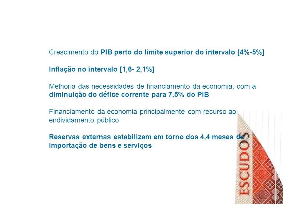 Crescimento do PIB perto do limite superior do intervalo [4%-5%] Inflação no intervalo [1,6- 2,1%] Melhoria das necessidades de financiamento da economia, com a diminuição do défice corrente para 7,5% do PIB Financiamento da economia principalmente com recurso ao endividamento público Reservas externas estabilizam em torno dos 4,4 meses de importação de bens e serviços