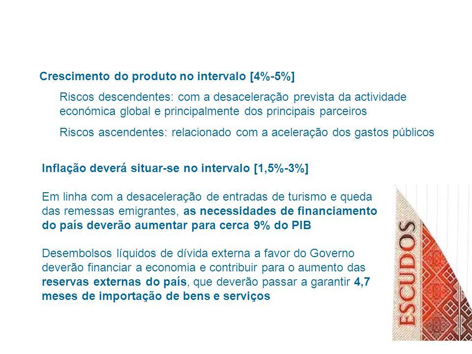 Crescimento do produto no intervalo [4%-5%] Riscos descendentes: com a desaceleração prevista da actividade económica global e principalmente dos principais parceiros Riscos ascendentes: relacionado com a aceleração dos gastos públicos Inflação deverá situar-se no intervalo [1,5%-3%] Em linha com a desaceleração de entradas de turismo e queda das remessas emigrantes, as necessidades de financiamento do país deverão aumentar para cerca 9% do PIB Desembolsos líquidos de dívida externa a favor do Governo deverão financiar a economia e contribuir para o aumento das reservas externas do país, que deverão passar a garantir 4,7 meses de importação de bens e serviços