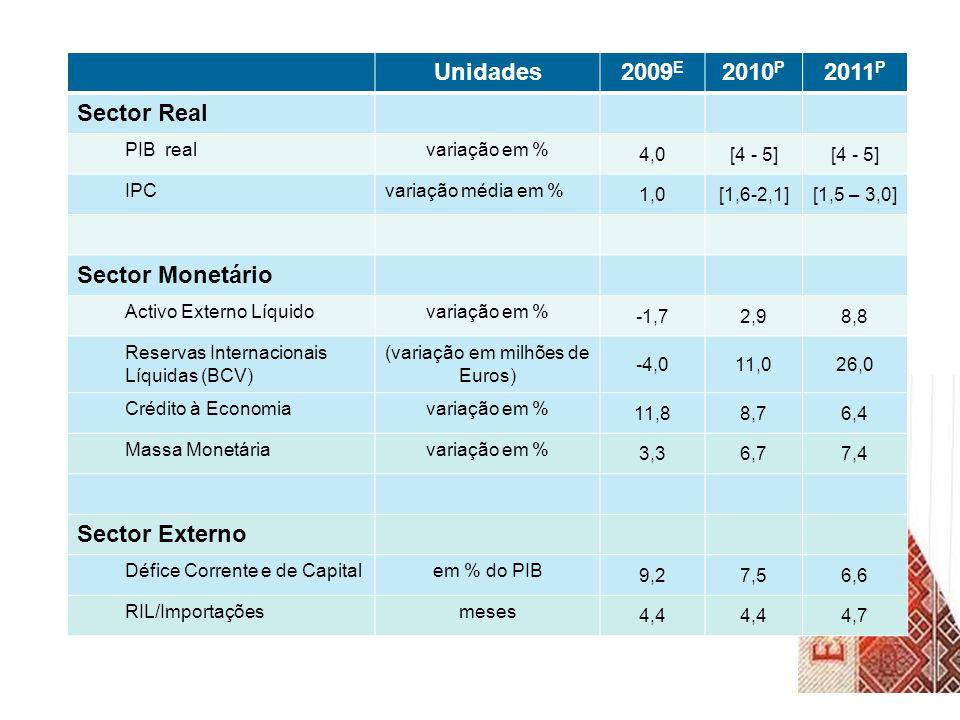 Unidades2009 E 2010 P 2011 P Sector Real PIB realvariação em % 4,0[4 - 5] IPCvariação média em % 1,0[1,6-2,1][1,5 – 3,0] Sector Monetário Activo Externo Líquidovariação em % -1,72,98,8 Reservas Internacionais Líquidas (BCV) (variação em milhões de Euros) -4,011,026,0 Crédito à Economiavariação em % 11,88,76,4 Massa Monetáriavariação em % 3,36,77,4 Sector Externo Défice Corrente e de Capitalem % do PIB 9,27,56,6 RIL/Importaçõesmeses 4,4 4,7