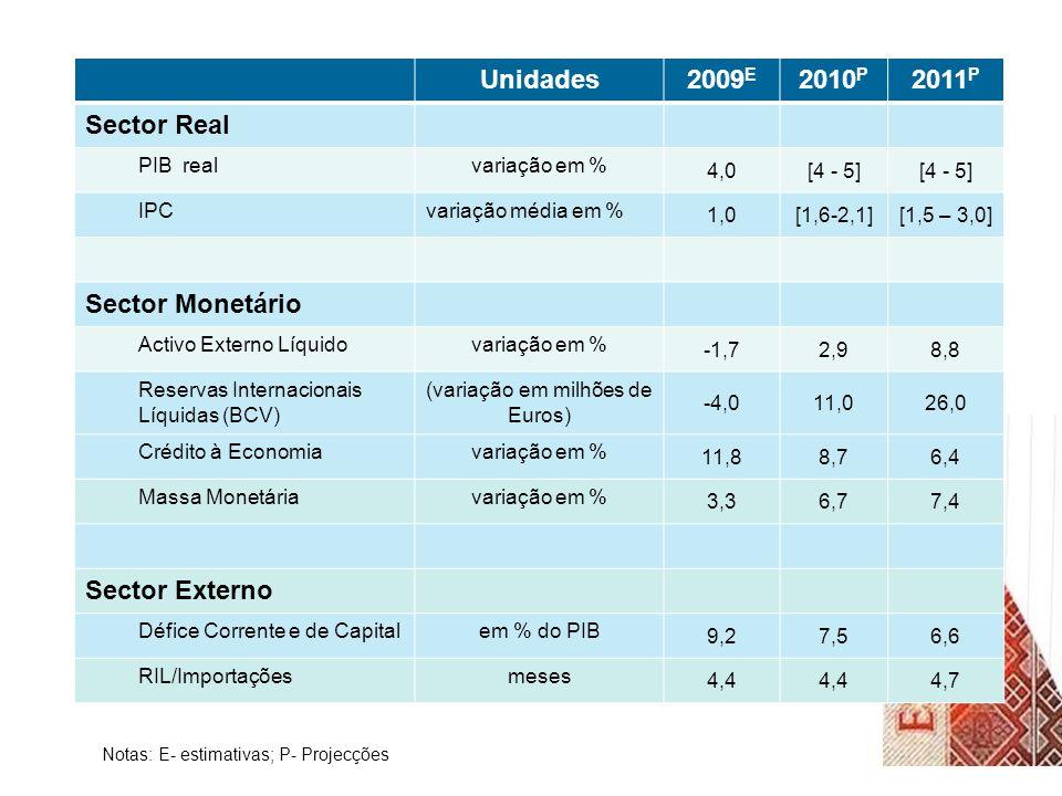 Unidades2009 E 2010 P 2011 P Sector Real PIB realvariação em % 4,0[4 - 5] IPCvariação média em % 1,0[1,6-2,1][1,5 – 3,0] Sector Monetário Activo Externo Líquidovariação em % -1,72,98,8 Reservas Internacionais Líquidas (BCV) (variação em milhões de Euros) -4,011,026,0 Crédito à Economiavariação em % 11,88,76,4 Massa Monetáriavariação em % 3,36,77,4 Sector Externo Défice Corrente e de Capitalem % do PIB 9,27,56,6 RIL/Importaçõesmeses 4,4 4,7 Notas: E- estimativas; P- Projecções