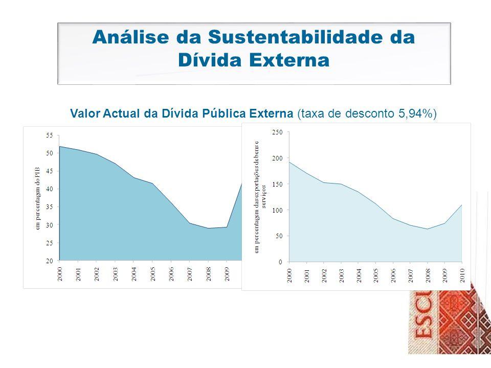Análise da Sustentabilidade da Dívida Externa Valor Actual da Dívida Pública Externa (taxa de desconto 5,94%)