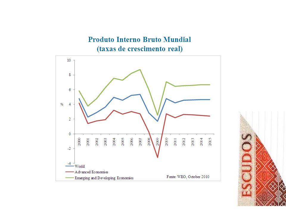 Inflação Global (taxas de variação média anual)
