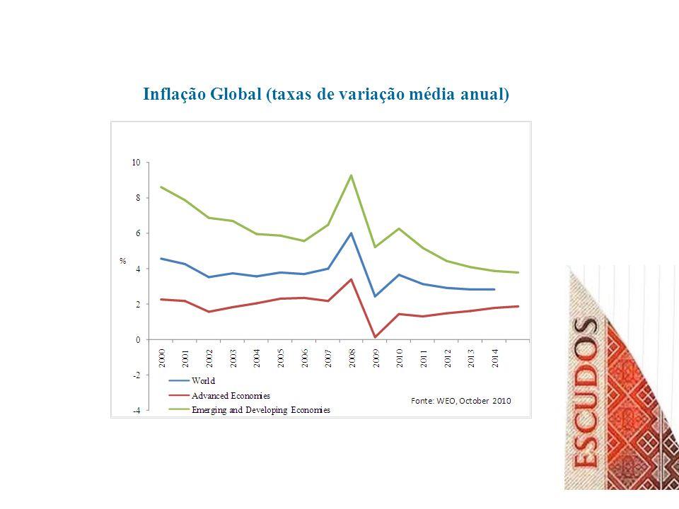 Taxas de Desemprego Fonte: Banco de Portugal; US Department of Labor
