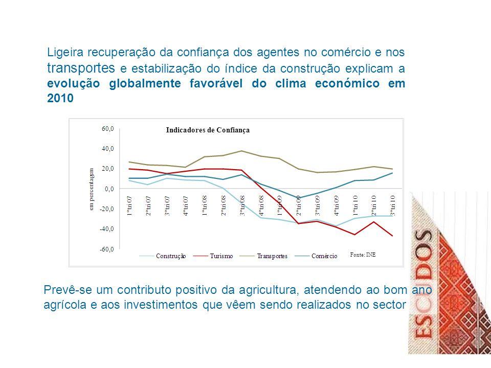 Ligeira recuperação da confiança dos agentes no comércio e nos transportes e estabilização do índice da construção explicam a evolução globalmente favorável do clima económico em 2010 Prevê-se um contributo positivo da agricultura, atendendo ao bom ano agrícola e aos investimentos que vêem sendo realizados no sector Indicadores de Confiança Fonte: INE