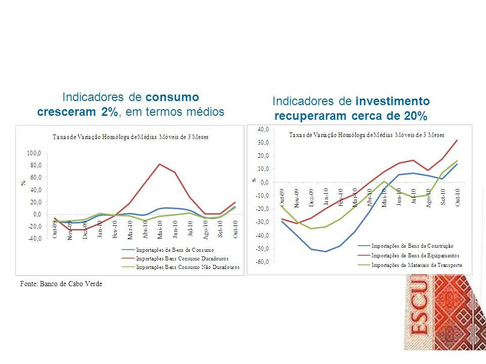 Indicadores de investimento recuperaram cerca de 20% Fonte: Banco de Cabo Verde Indicadores de consumo cresceram 2%, em termos médios