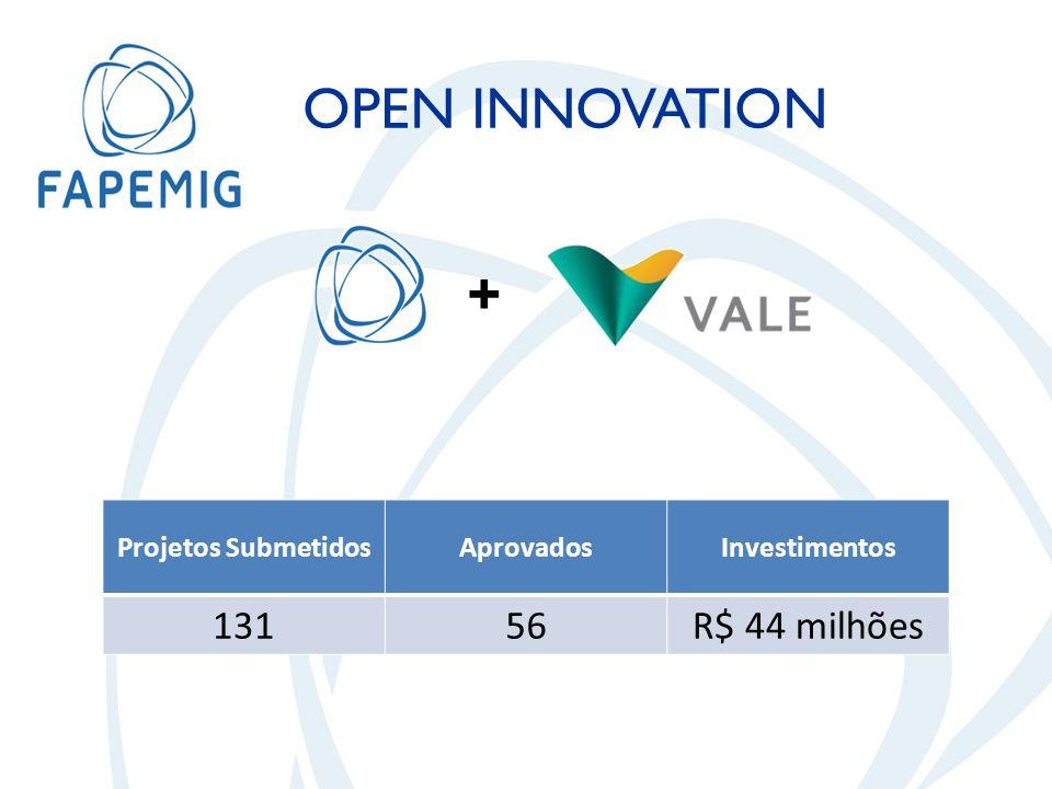 + Projetos SubmetidosAprovadosInvestimentos 13156R$ 44 milhões OPEN INNOVATION