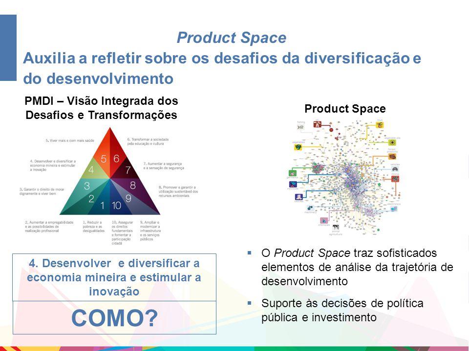 4. Desenvolver e diversificar a economia mineira e estimular a inovação PMDI – Visão Integrada dos Desafios e Transformações COMO? Product Space  O P