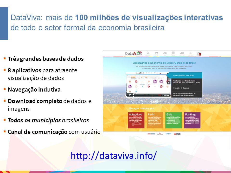 DataViva: mais de 100 milhões de visualizações interativas de todo o setor formal da economia brasileira  Três grandes bases de dados  8 aplicativos para atraente visualização de dados  Navegação indutiva  Download completo de dados e imagens  Todos os municípios brasileiros  Canal de comunicação com usuário http://dataviva.info/