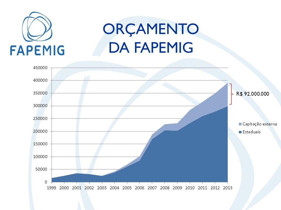 R$ 92.000.000 ORÇAMENTO DA FAPEMIG