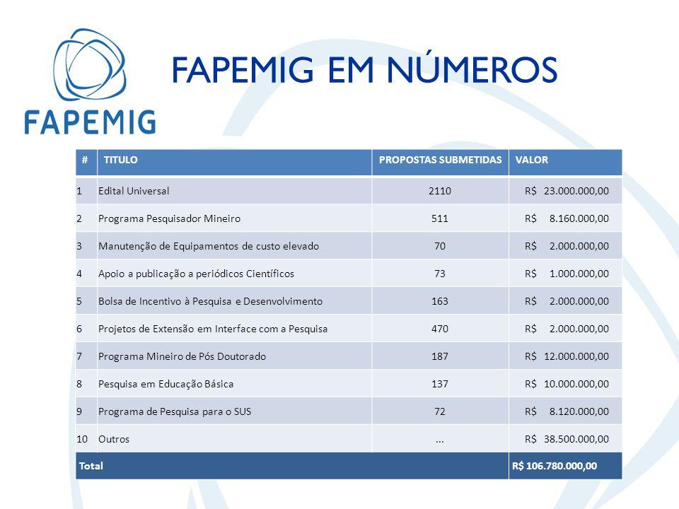 FAPEMIG EM NÚMEROS #TITULOPROPOSTAS SUBMETIDASVALOR 1Edital Universal2110 R$ 23.000.000,00 2Programa Pesquisador Mineiro511 R$ 8.160.000,00 3Manutenção de Equipamentos de custo elevado70 R$ 2.000.000,00 4Apoio a publicação a periódicos Científicos73 R$ 1.000.000,00 5Bolsa de Incentivo à Pesquisa e Desenvolvimento163 R$ 2.000.000,00 6Projetos de Extensão em Interface com a Pesquisa470 R$ 2.000.000,00 7Programa Mineiro de Pós Doutorado187 R$ 12.000.000,00 8Pesquisa em Educação Básica137 R$ 10.000.000,00 9Programa de Pesquisa para o SUS72 R$ 8.120.000,00 10Outros...