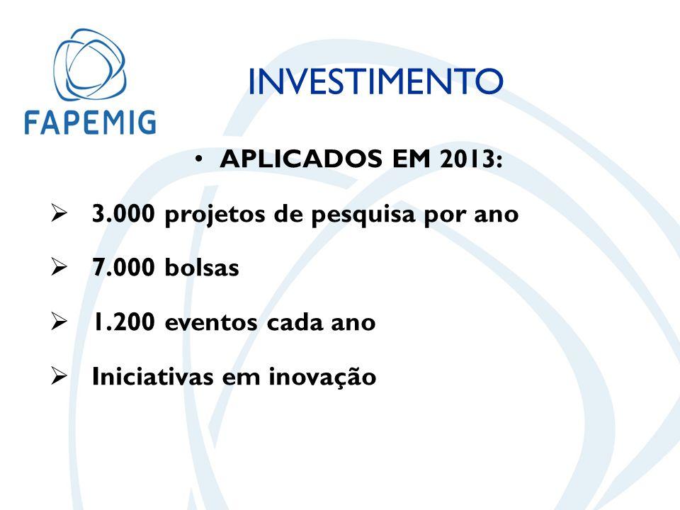 APLICADOS EM 2013:  3.000 projetos de pesquisa por ano  7.000 bolsas  1.200 eventos cada ano  Iniciativas em inovação INVESTIMENTO