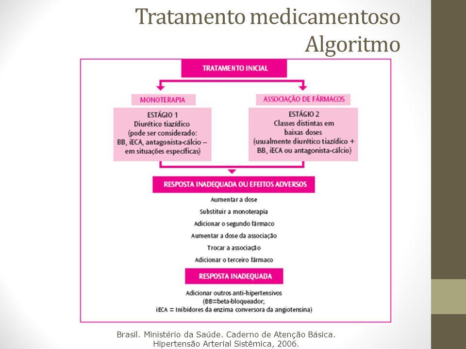 Tratamento medicamentoso Algoritmo Brasil. Ministério da Saúde. Caderno de Atenção Básica. Hipertensão Arterial Sistêmica, 2006.