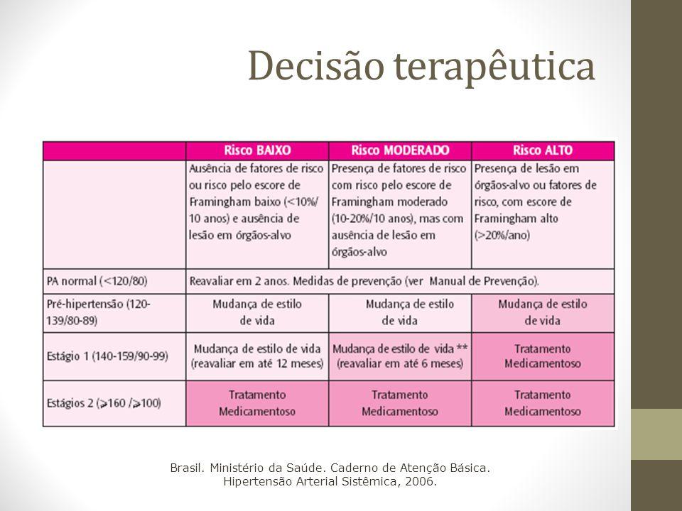Decisão terapêutica Brasil. Ministério da Saúde. Caderno de Atenção Básica. Hipertensão Arterial Sistêmica, 2006.