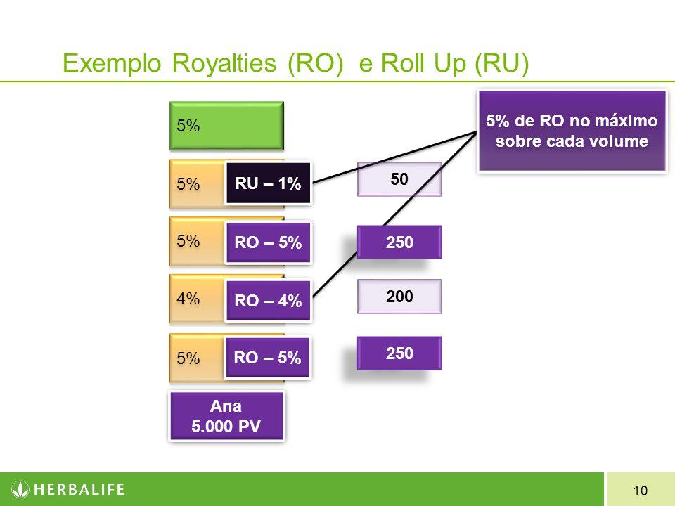 10 Exemplo Royalties (RO) e Roll Up (RU) 5% 4% 5% RO – 5% RO – 4% RO – 5% RU – 1% 250 200 250 50 Ana 5.000 PV Ana 5.000 PV 5% de RO no máximo sobre ca