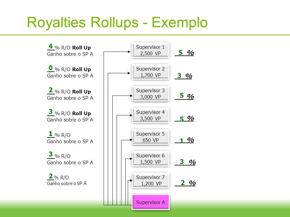 12 Royalties Rollups - Exemplo Supervisor 1 2,500 VP Supervisor 1 2,500 VP Supervisor 2 1,700 VP Supervisor 2 1,700 VP Supervisor 3 3,000 VP Superviso