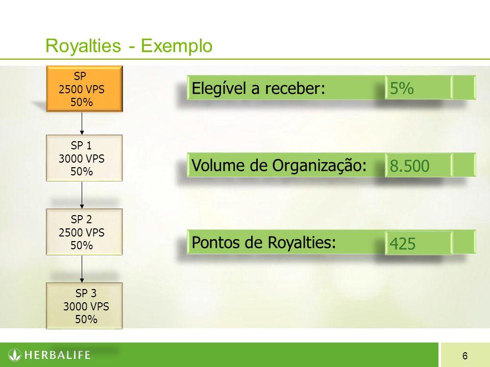 6 Royalties - Exemplo SP 2500 VPS 50% SP 1 3000 VPS 50% SP 2 2500 VPS 50% SP 3 3000 VPS 50% Elegível a receber: Volume de Organização: Pontos de Royal
