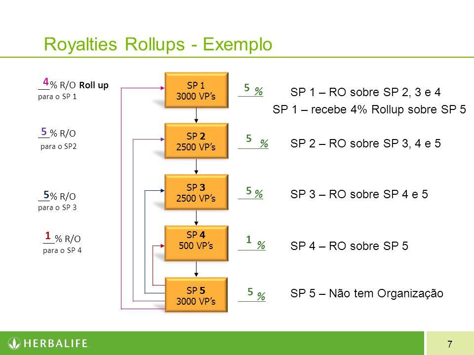 8 Exemplo Royalties (RO) e Roll Up (RU) 5% 4% 2% Maria 5% 2% 4% 3% 1% Ana RO - 2 RO - 3 RU - 1 RU - 2 RU - 3 RO - 1 Até o 6º nível de ganho = 15% de RO Até o 6º nível de ganho = 15% de RO Até o 3º nível de ganho = 10% de RO Até o 3º nível de ganho = 10% de RO