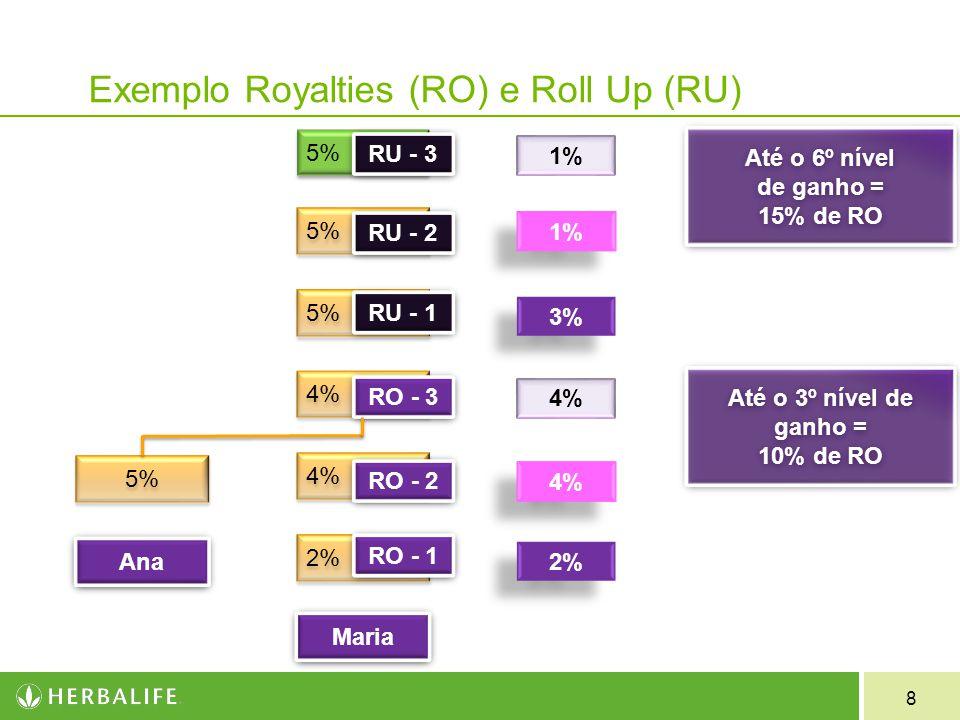 8 Exemplo Royalties (RO) e Roll Up (RU) 5% 4% 2% Maria 5% 2% 4% 3% 1% Ana RO - 2 RO - 3 RU - 1 RU - 2 RU - 3 RO - 1 Até o 6º nível de ganho = 15% de R