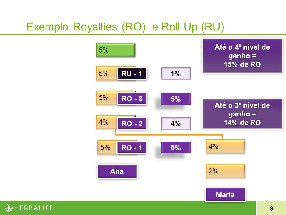 9 Exemplo Royalties (RO) e Roll Up (RU) 5% 4% 2% Maria 5% RO - 1 RO - 2 RO - 3 RU - 1 5% 4% 5% 1% Ana Até o 4º nível de ganho = 15% de RO Até o 4º nív