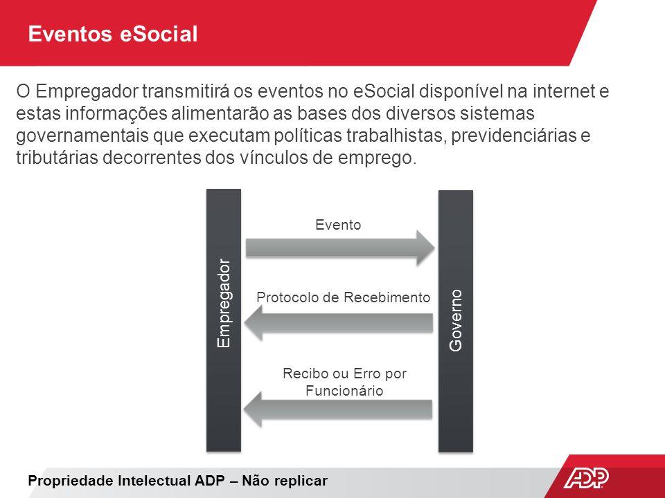 Eventos eSocial Evento Protocolo de Recebimento Recibo ou Erro por Funcionário Empregador Governo O Empregador transmitirá os eventos no eSocial dispo