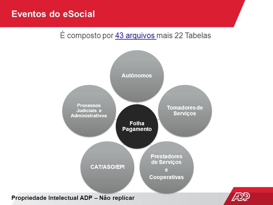 Eventos do eSocial É composto por 43 arquivos mais 22 Tabelas43 arquivos Propriedade Intelectual ADP – Não replicar