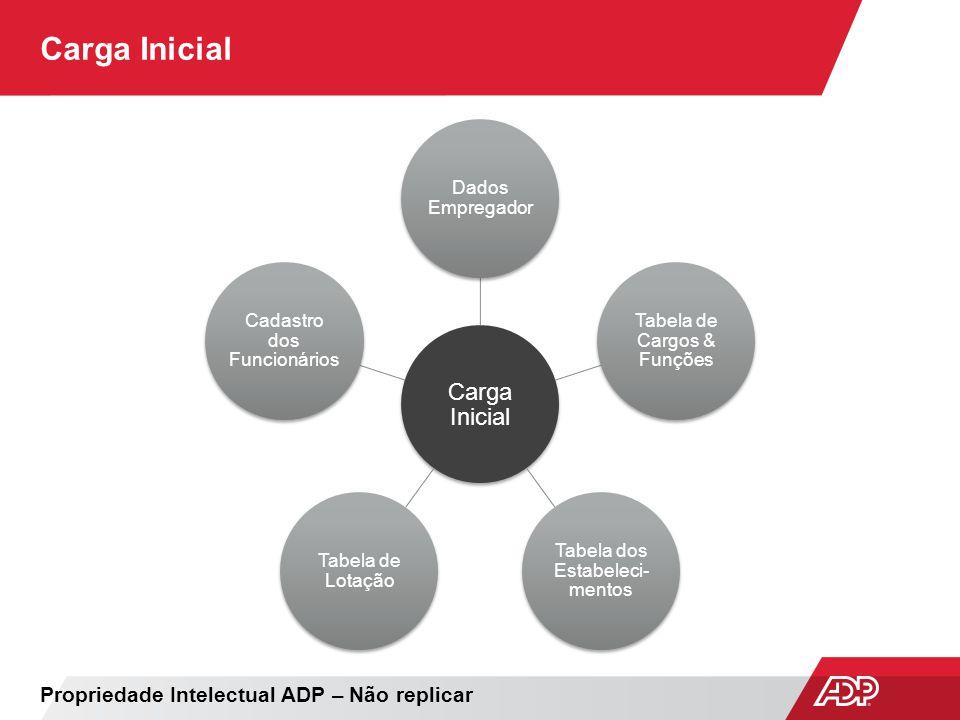 Carga Inicial Propriedade Intelectual ADP – Não replicar