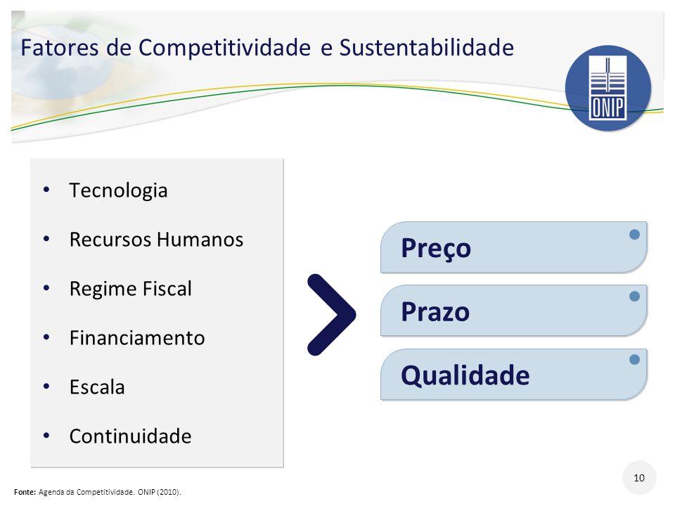 Fatores de Competitividade e Sustentabilidade 10 Tecnologia Recursos Humanos Regime Fiscal Financiamento Escala Continuidade Tecnologia Recursos Human