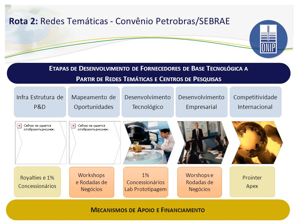 Infra Estrutura de P&D Mapeamento de Oportunidades Desenvolvimento Tecnológico Desenvolvimento Empresarial Royalties e 1% Concessionários E TAPAS DE D