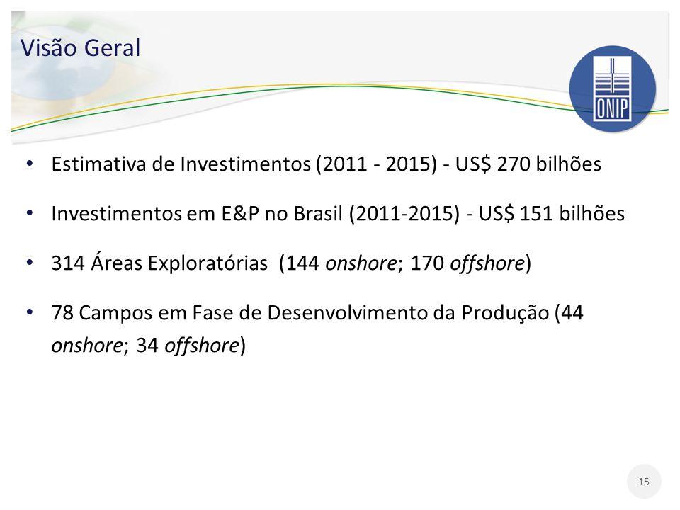 Visão Geral Estimativa de Investimentos (2011 - 2015) - US$ 270 bilhões Investimentos em E&P no Brasil (2011-2015) - US$ 151 bilhões 314 Áreas Explora