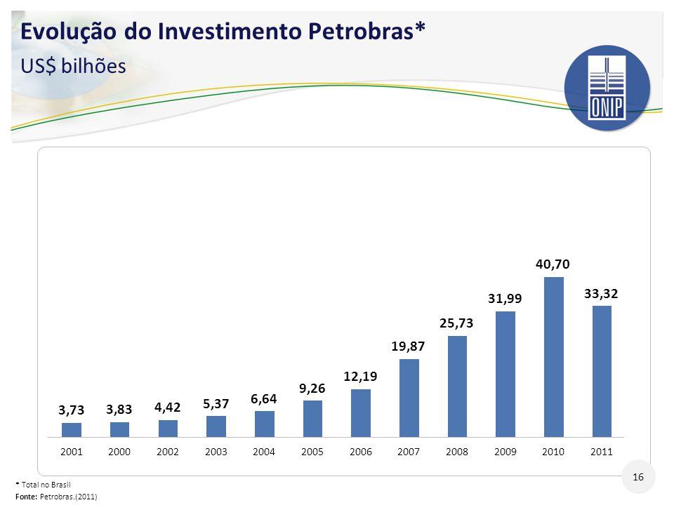 Evolução do Investimento Petrobras* US$ bilhões * Total no Brasil Fonte: Petrobras.(2011) 16