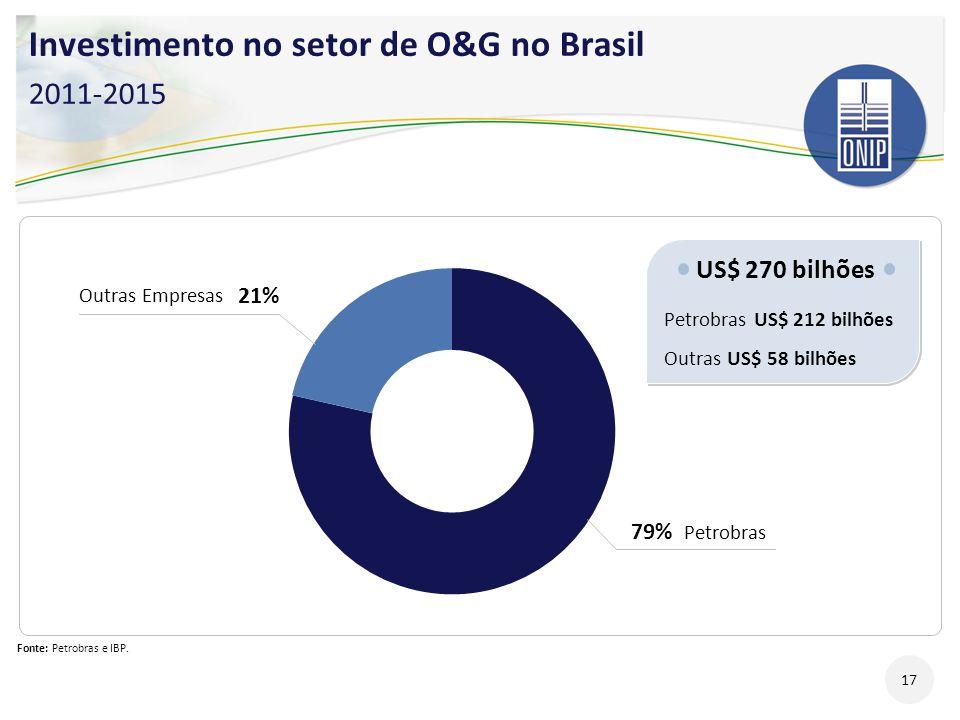Investimento no setor de O&G no Brasil 2011-2015 Fonte: Petrobras e IBP. US$ 270 bilhões Petrobras US$ 212 bilhões Outras US$ 58 bilhões US$ 270 bilhõ