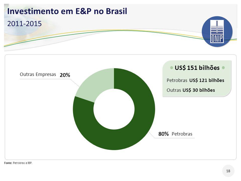 Investimento em E&P no Brasil 2011-2015 Fonte: Petrobras e IBP. US$ 151 bilhões Petrobras US$ 121 bilhões Outras US$ 30 bilhões US$ 151 bilhões Petrob