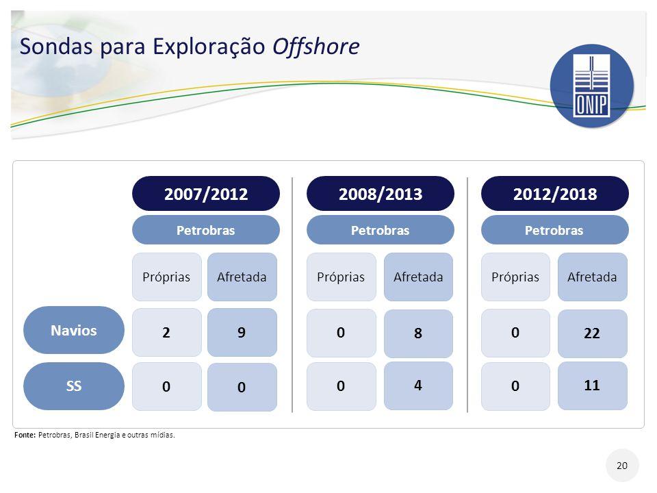 Sondas para Exploração Offshore 2007/20122008/2013 Petrobras PrópriasAfretada Navios SS 2 0 0 0 9 0 8 4 2012/2018 Petrobras PrópriasAfretada 0 0 22 11