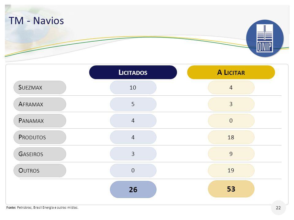 TM - Navios 22 L ICITADOS A L ICITAR S UEZMAX A FRAMAX P ANAMAX P RODUTOS G ASEIROS O UTROS 10 5 4 4 3 0 26 4 3 0 18 9 19 53 Fonte: Petrobras, Brasil